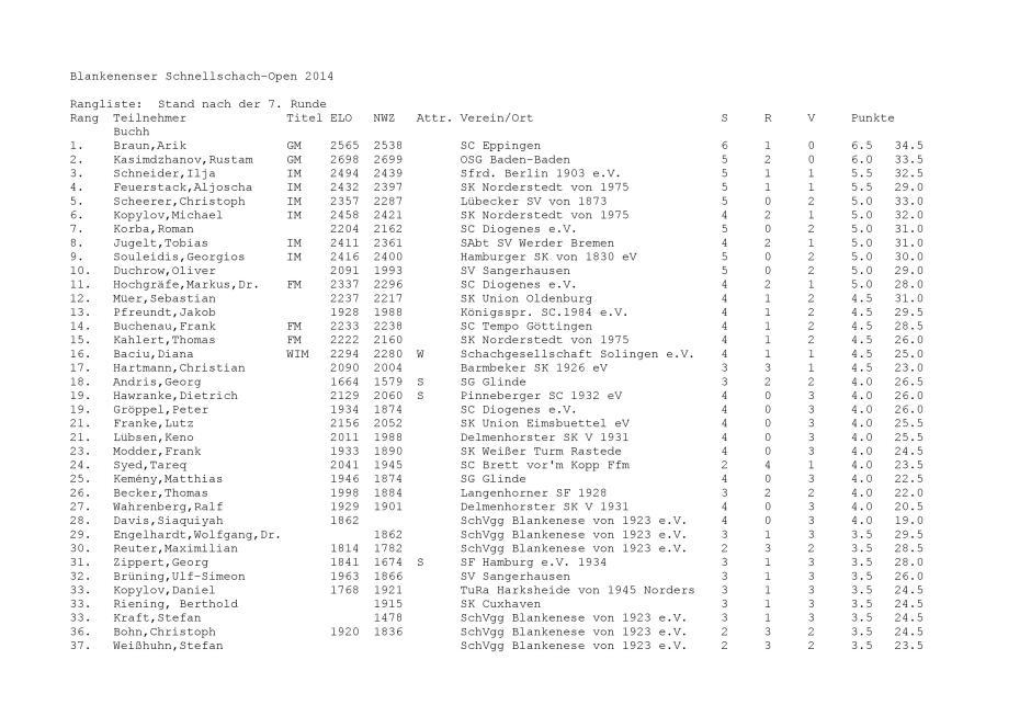 BLA-Open-2014-Startliste-Endstand-TeilRang-R7-page-001