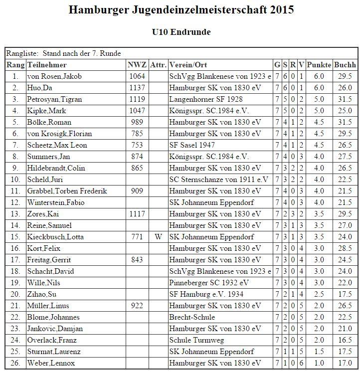 Hamburger Jugenmeister U10 2015