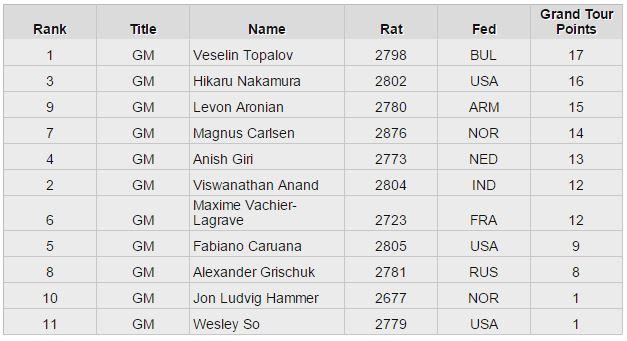 Grand Chess Tour Standings