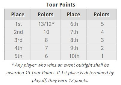 Tour Points