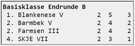 Basisklasse Endrunde B