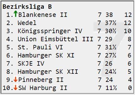 Bezirksliga B Runde 7