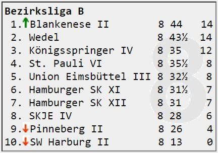 Bezirksliga B Runde 8