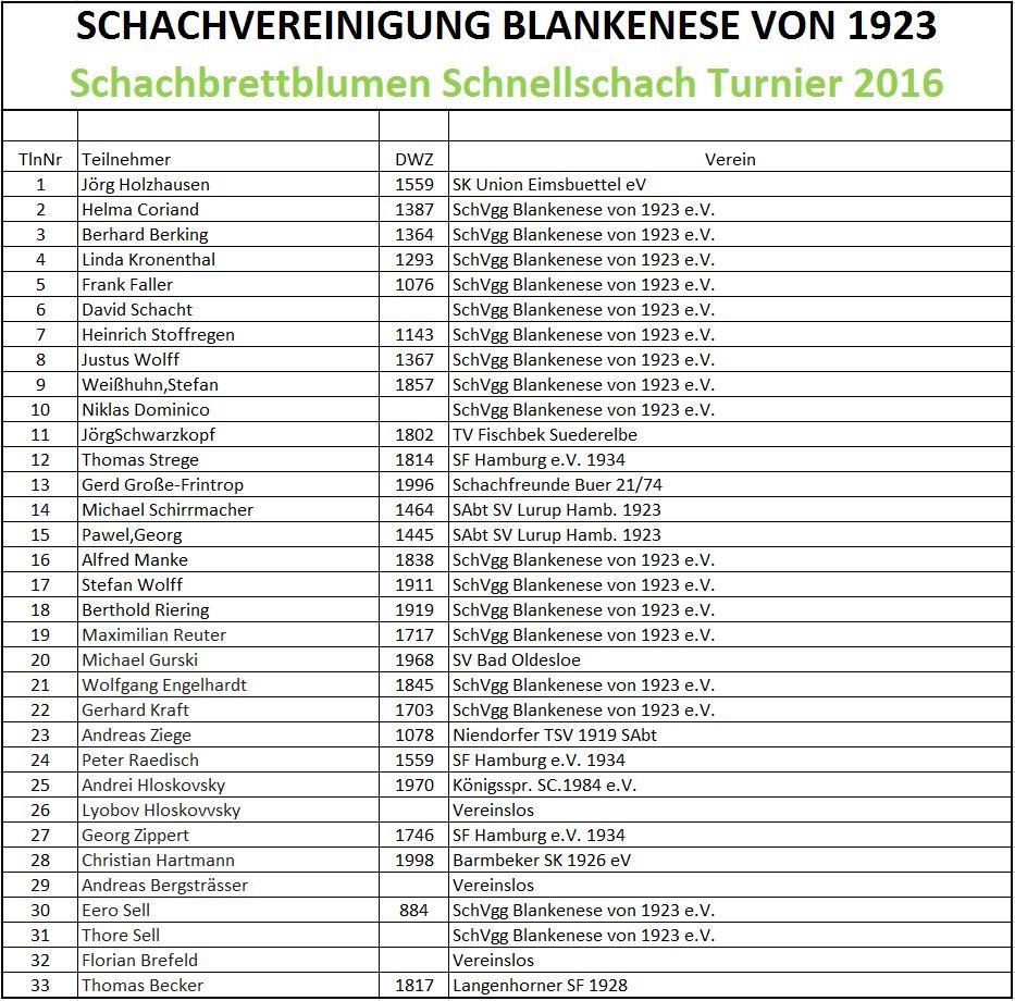 Teilnehmerliste  Schachbrettblumen Schnellschach Turnier 2015