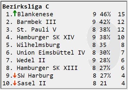 Bezirksliga C Runde 9