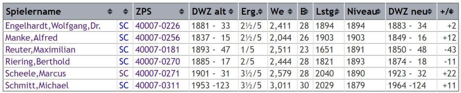 dwz-auswertung-gruppe-1