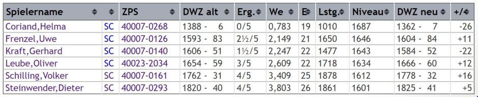 dwz-auswertung-gruppe-2