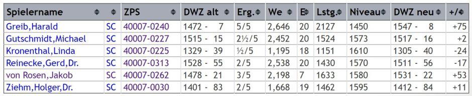 dwz-auswertung-gruppe-3