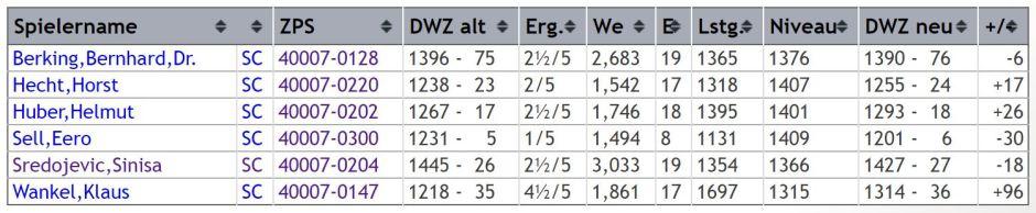 dwz-auswertung-gruppe-4