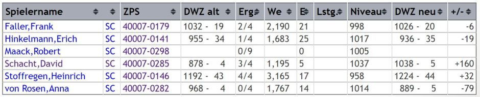 dwz-auswertung-gruppe-5